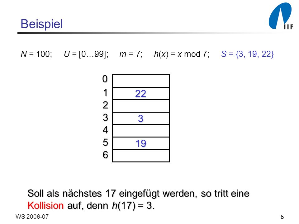 Beispiel N = 100; U = [0…99]; m = 7; h(x) = x mod 7; S = {3, 19, 22} 1. 22. 2. 3.